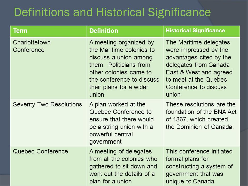 Definitions and Historical Significance