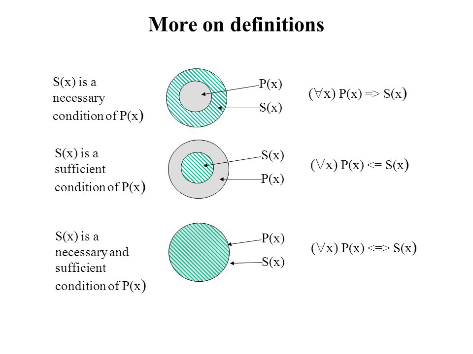 More on definitions (x) P(x) => S(x) (x) P(x) <= S(x)