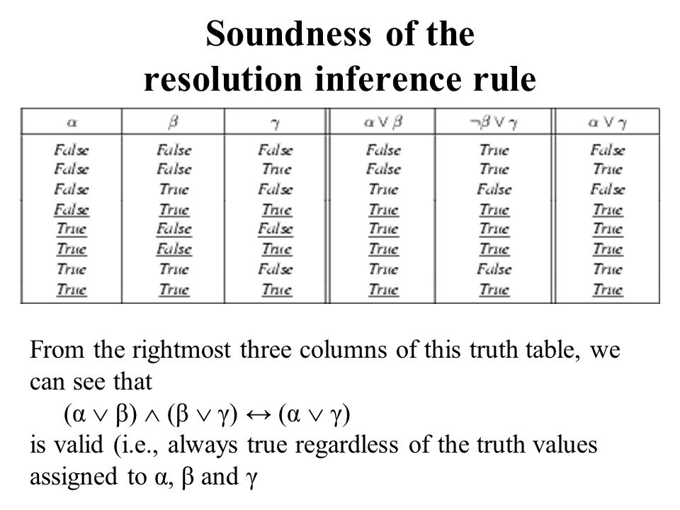 Soundness of the resolution inference rule