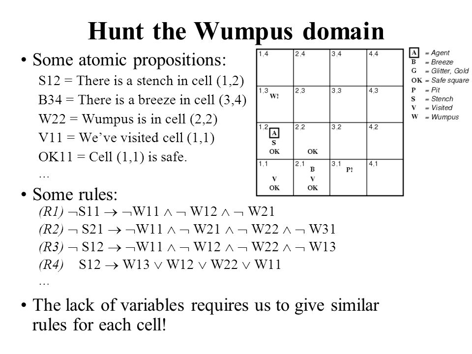 Hunt the Wumpus domain Some atomic propositions: Some rules: