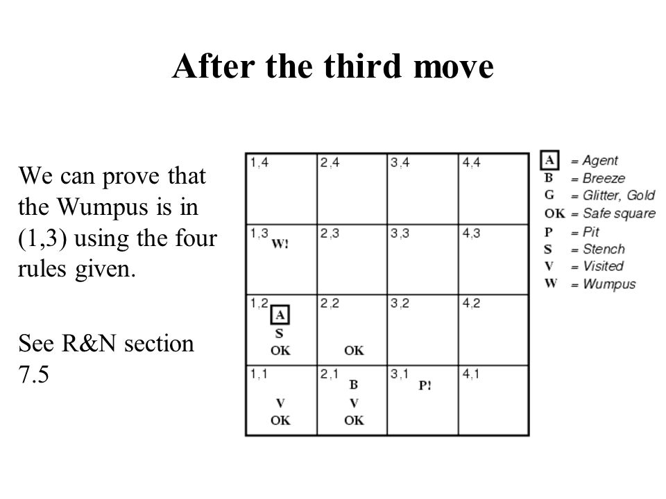 After the third move We can prove that the Wumpus is in (1,3) using the four rules given.