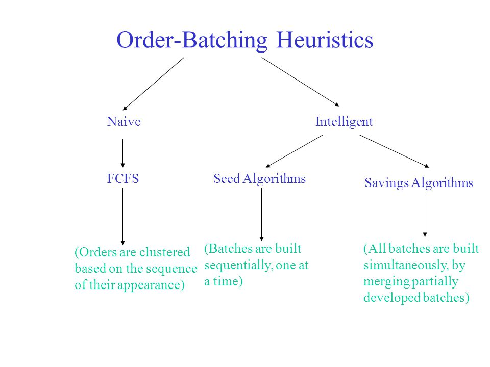 Order-Batching Heuristics
