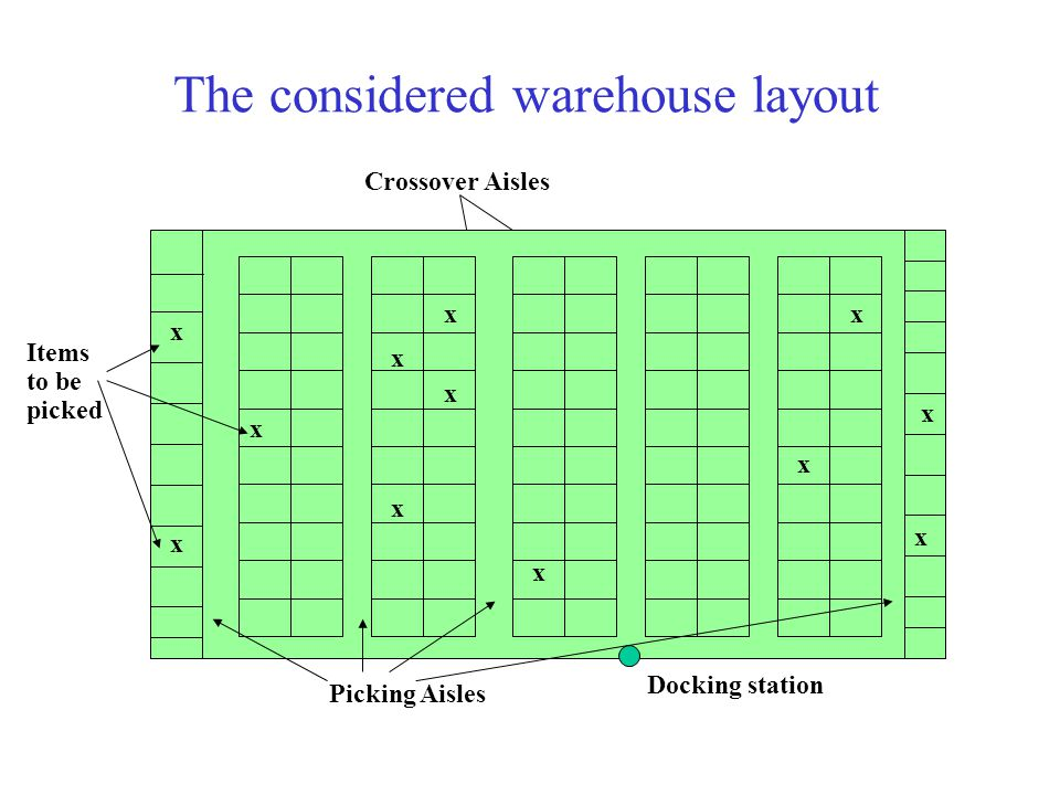 Order picking pick sequencing and batching ppt video for Warehouse layout software free
