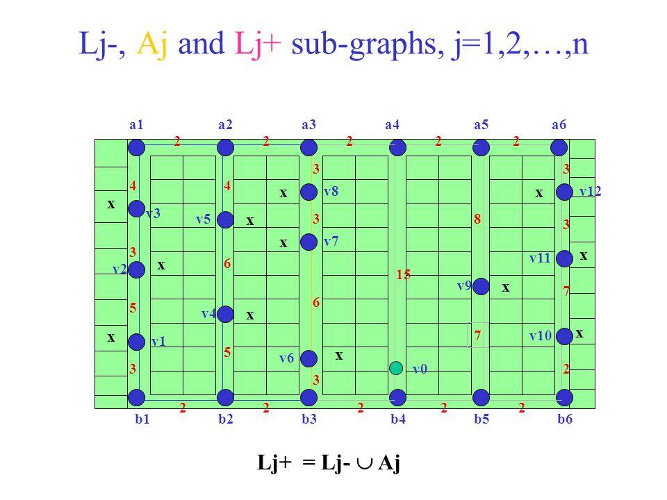 Lj-, Aj and Lj+ sub-graphs, j=1,2,…,n