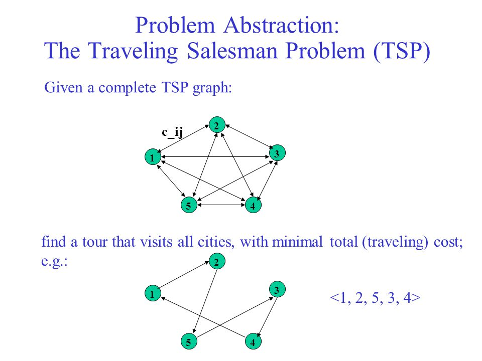 Problem Abstraction: The Traveling Salesman Problem (TSP)