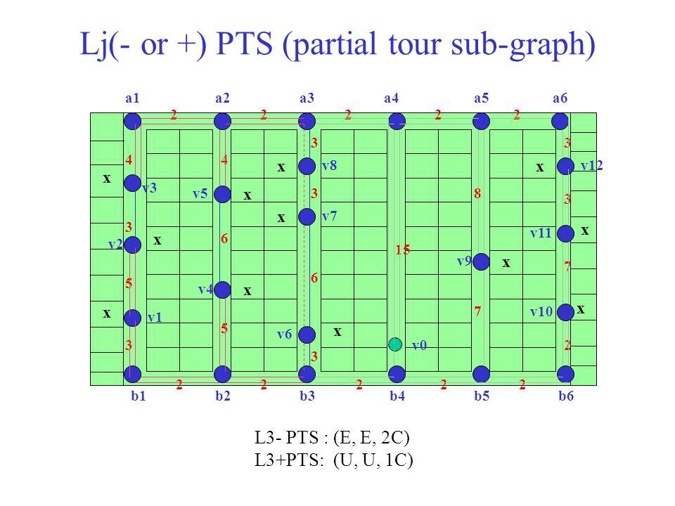 Lj(- or +) PTS (partial tour sub-graph)