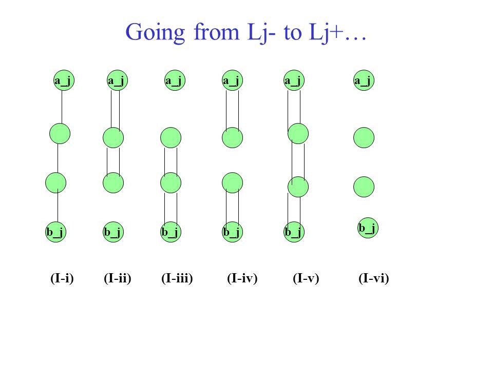 Going from Lj- to Lj+… (I-i) (I-ii) (I-iii) (I-iv) (I-v) (I-vi) a_j