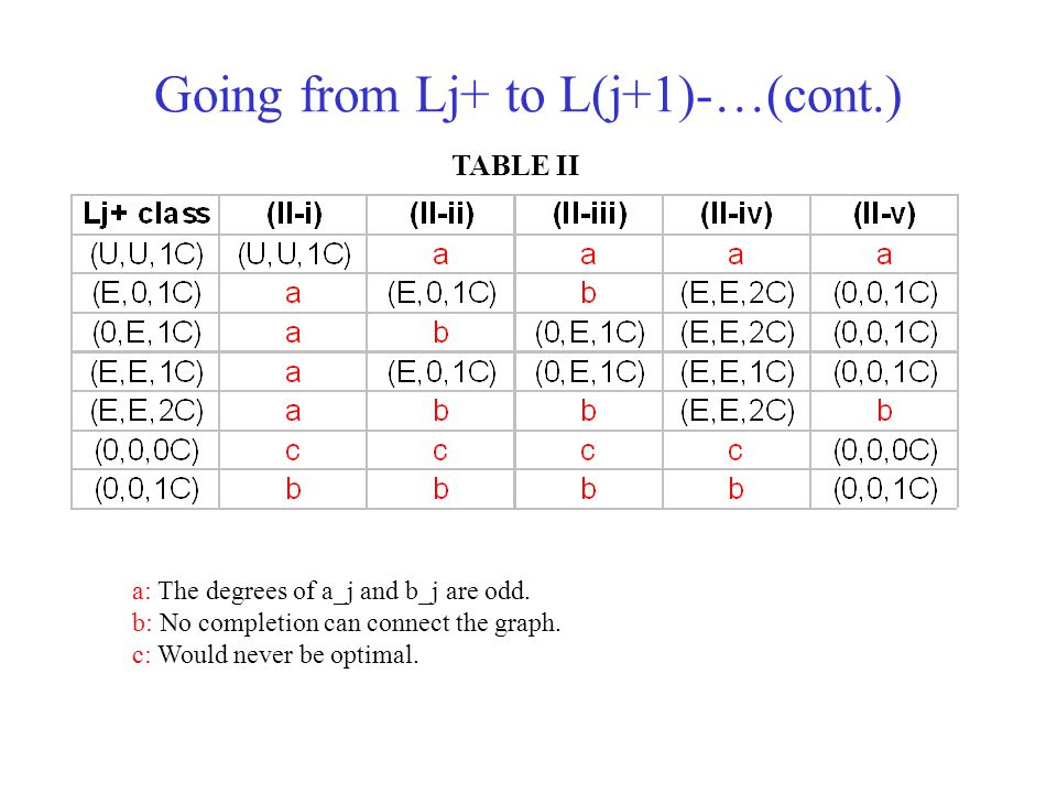 Going from Lj+ to L(j+1)-…(cont.)