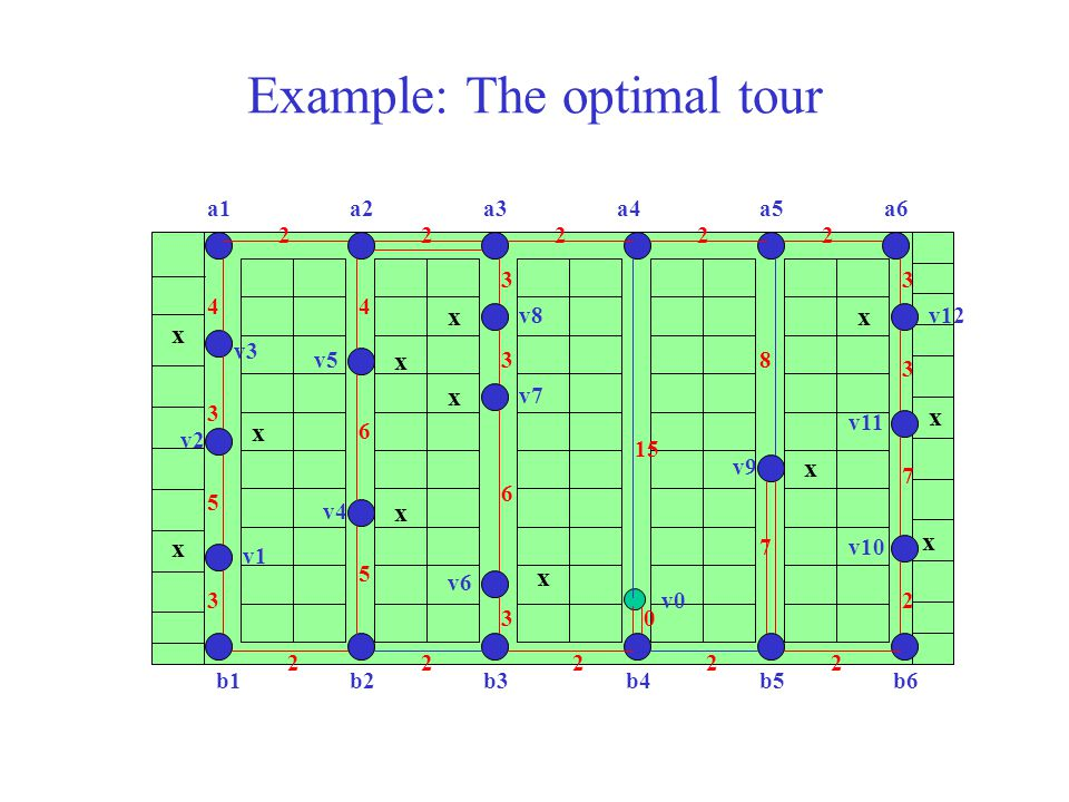 Example: The optimal tour