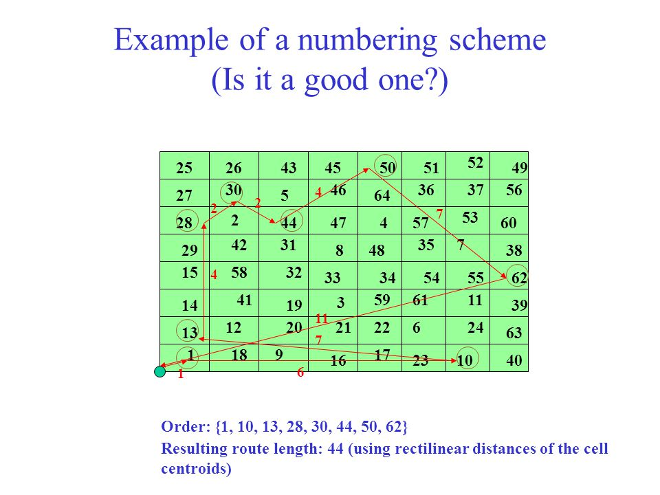 Example of a numbering scheme (Is it a good one )