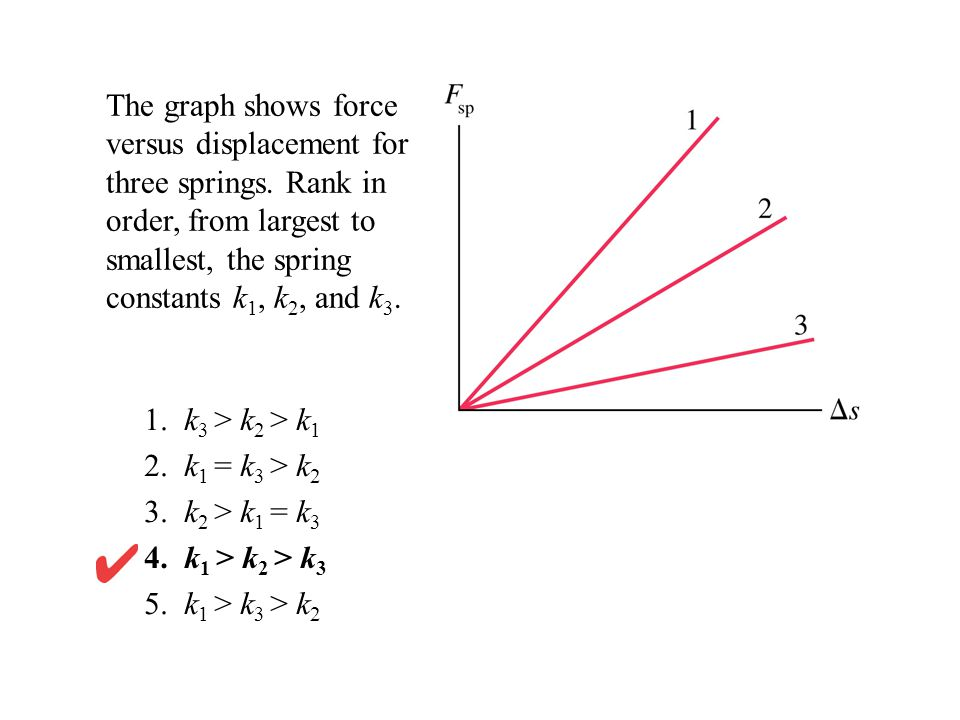The graph shows force versus displacement for three springs