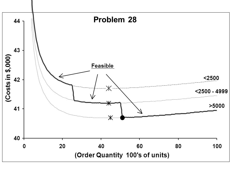 Problem 28 (Costs in $,000) (Order Quantity 100 s of units) 44 43