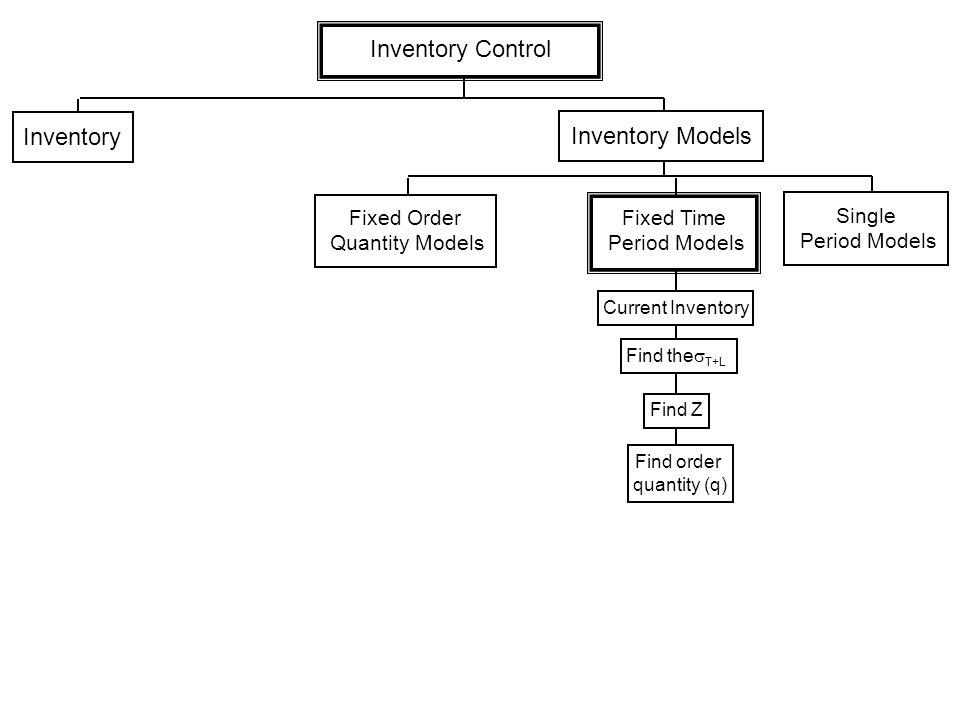 Inventory Control Inventory Inventory Models Fixed Order