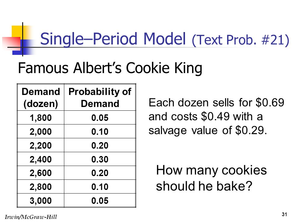 Single–Period Model (Text Prob. #21)