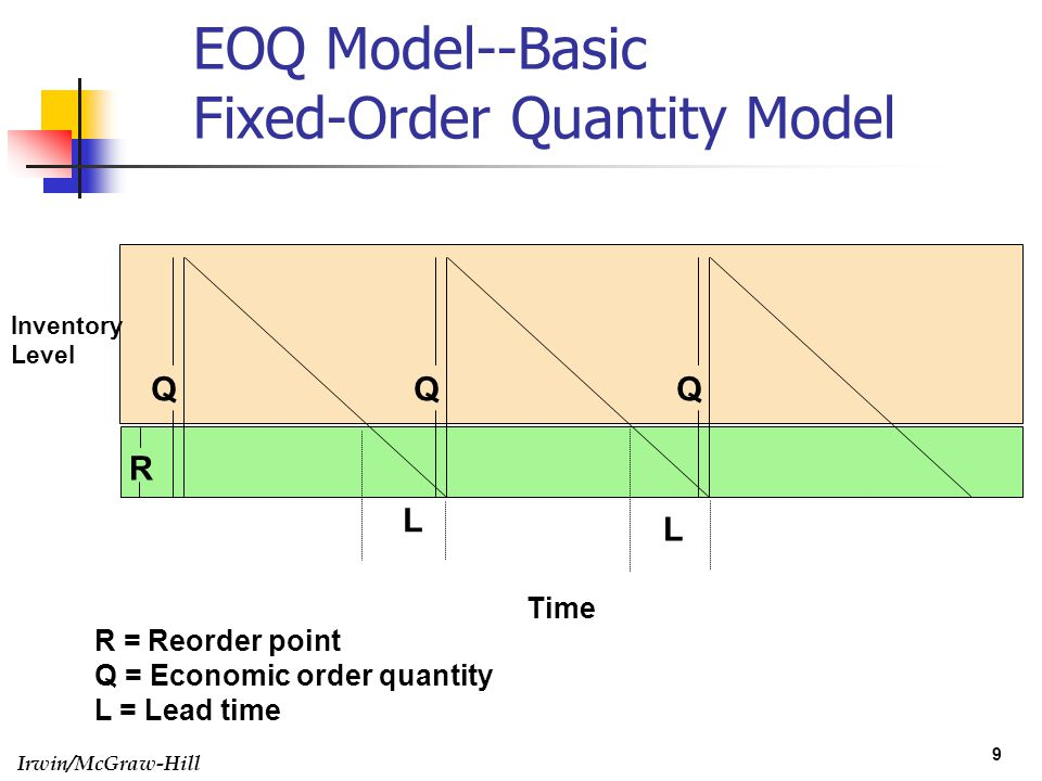 EOQ Model--Basic Fixed-Order Quantity Model