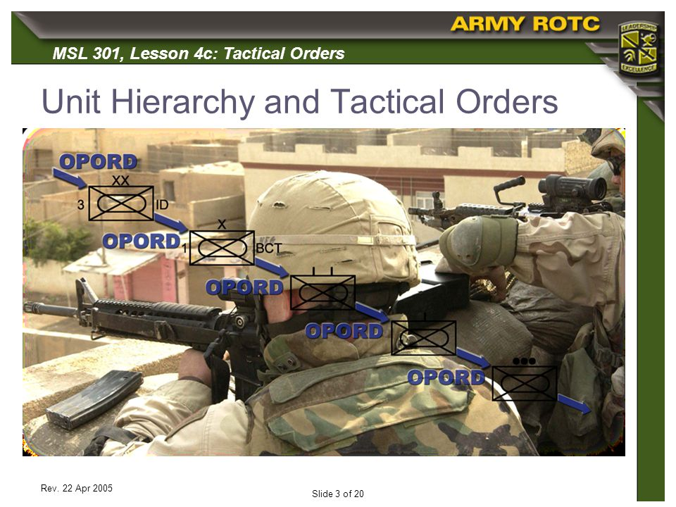 Unit Hierarchy and Tactical Orders