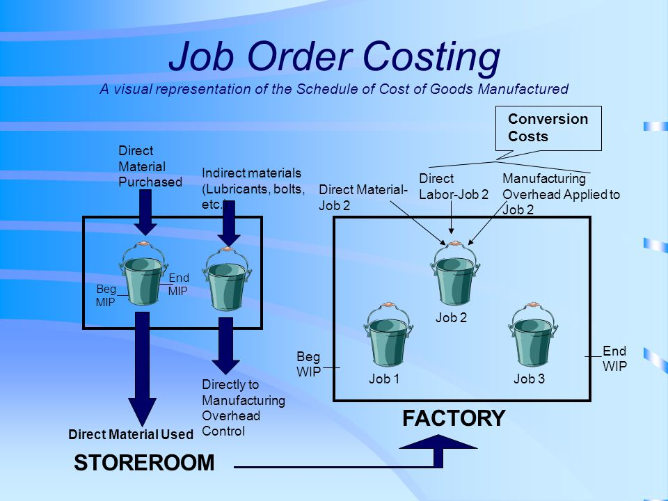 Job Order Costing A visual representation of the Schedule of Cost of Goods Manufactured