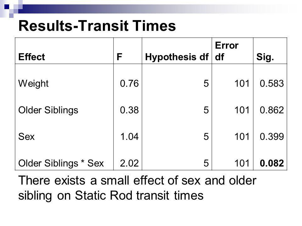 Results-Transit Times