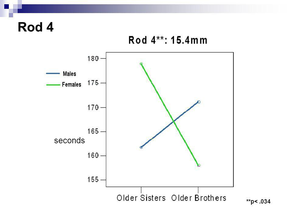 Rod 4 seconds **p< .034