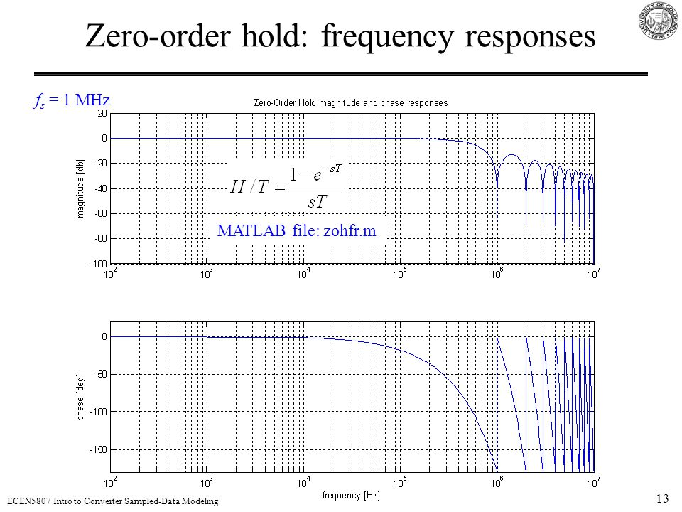 Zero-order hold: frequency responses