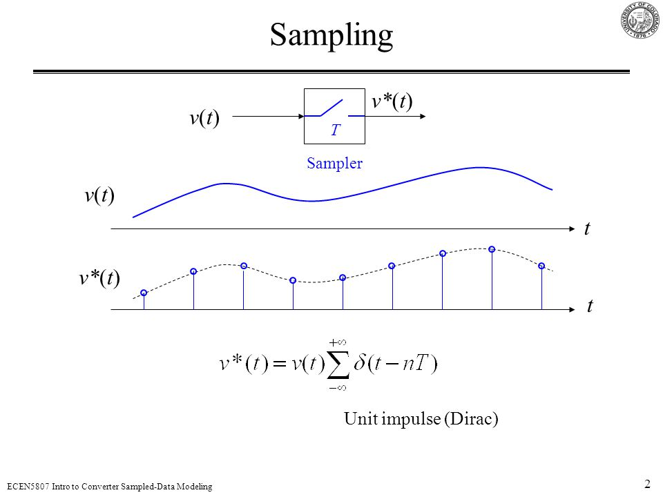 Sampling v*(t) v(t) T Sampler v(t) t v*(t) t Unit impulse (Dirac)