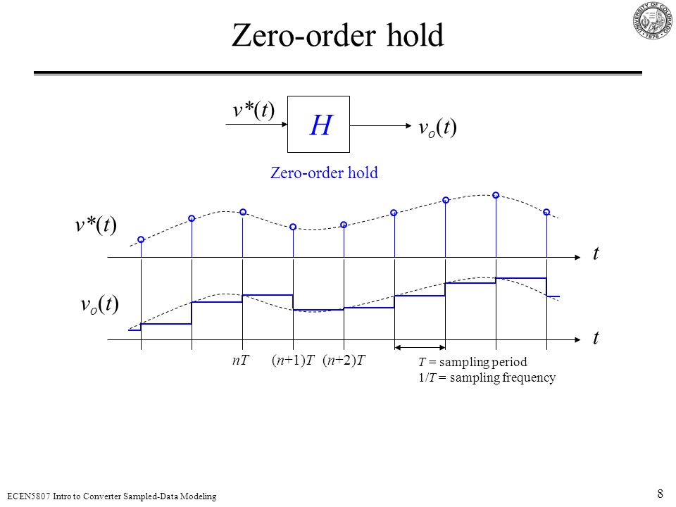 Zero-order hold H v*(t) vo(t) v*(t) t vo(t) t Zero-order hold nT