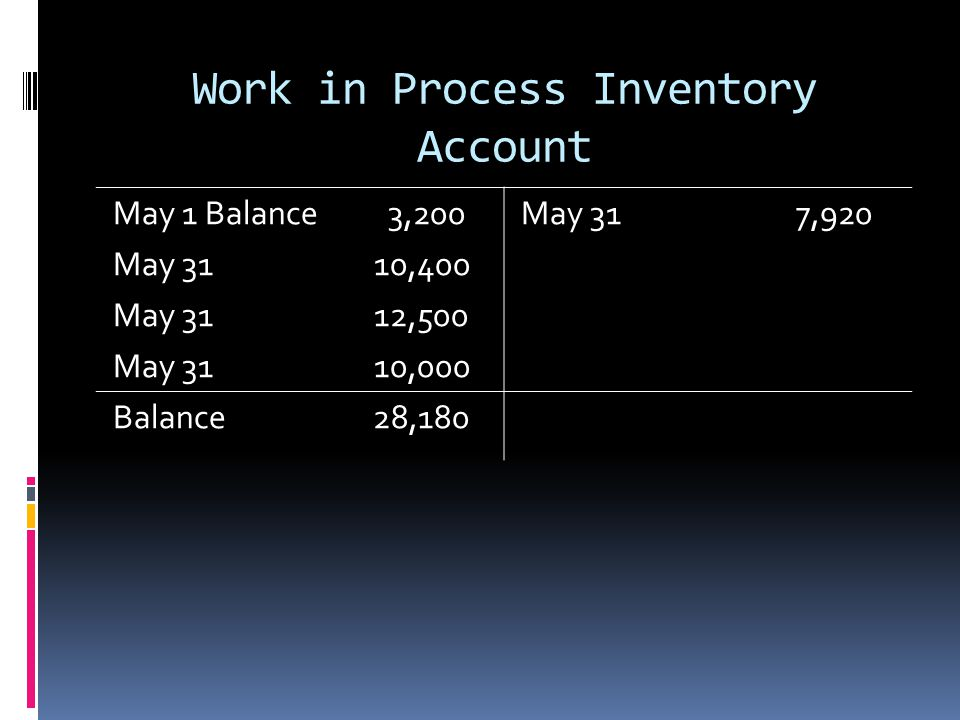 Work in Process Inventory Account