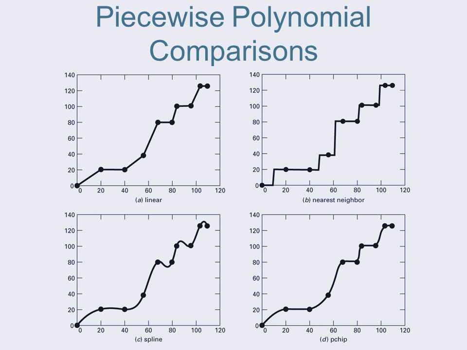 Piecewise Polynomial Comparisons
