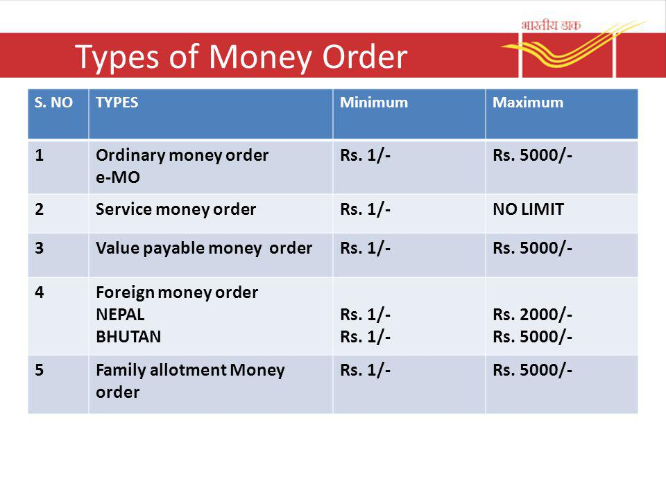 Types of Money Order 1 Ordinary money order e-MO Rs. 1/- Rs. 5000/- 2
