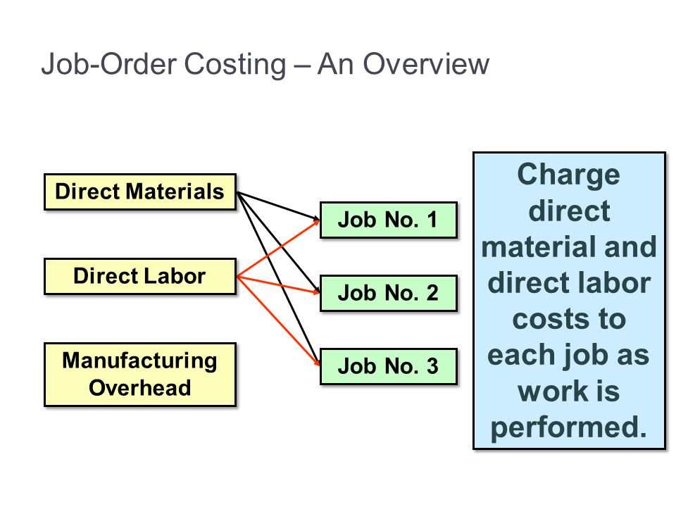 Job-Order Costing – An Overview