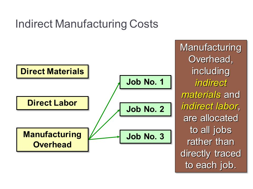 Indirect Manufacturing Costs