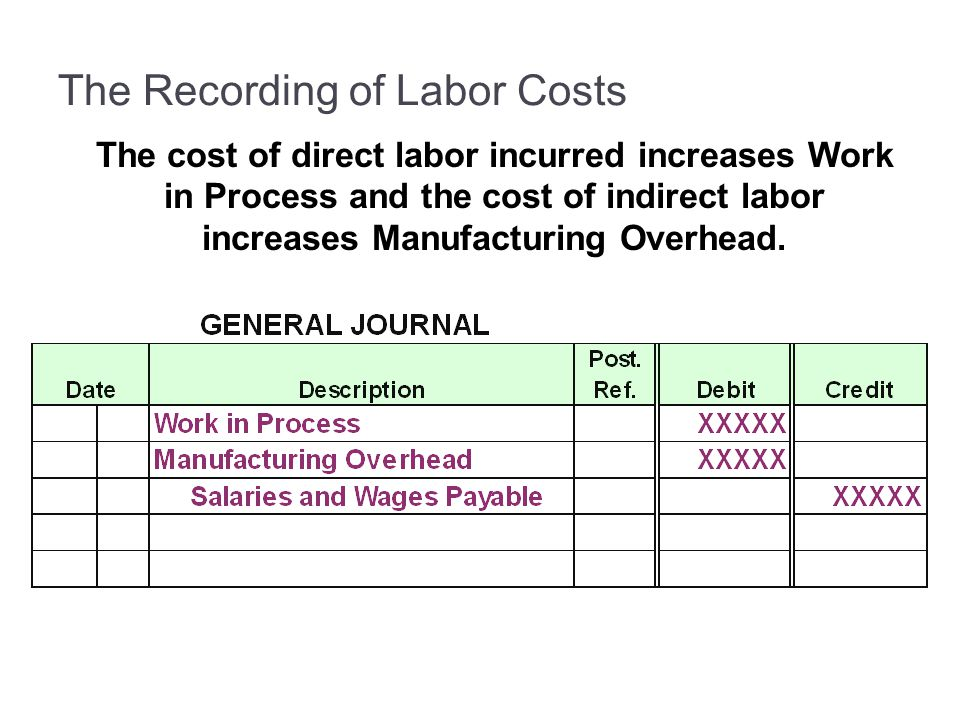 The Recording of Labor Costs