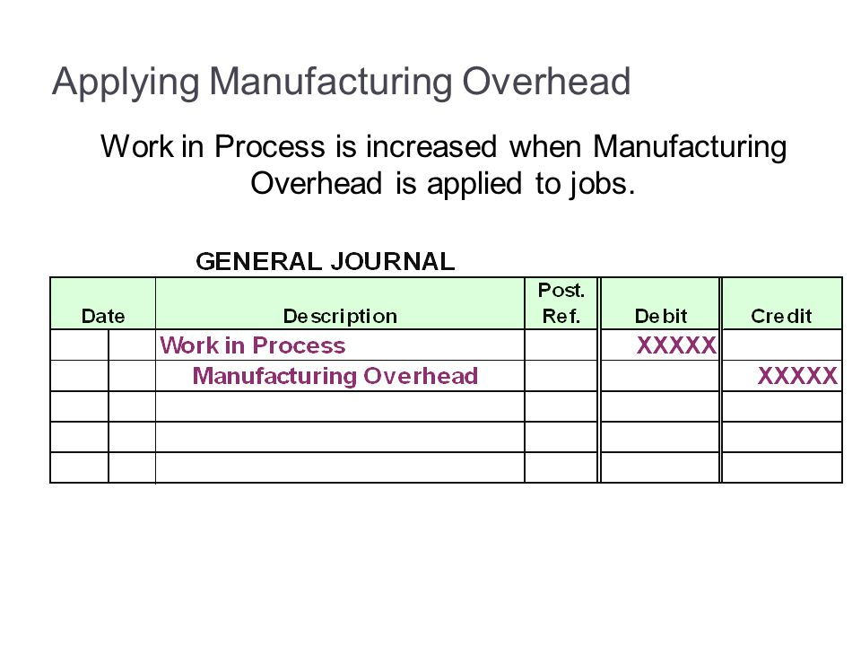 Applying Manufacturing Overhead