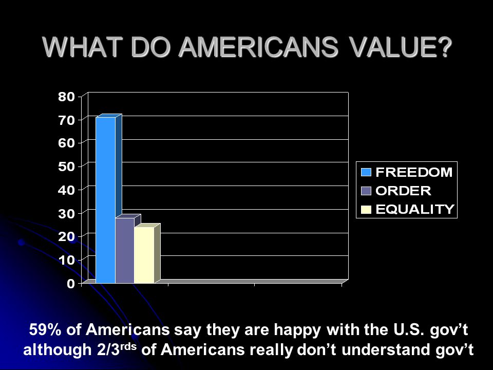 WHAT DO AMERICANS VALUE