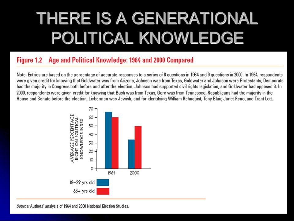 THERE IS A GENERATIONAL POLITICAL KNOWLEDGE