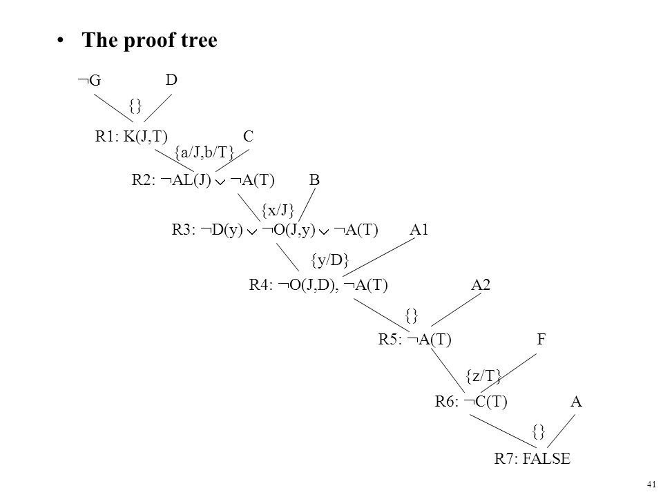 The proof tree G D {} R1: K(J,T) C {a/J,b/T} R2: AL(J)  A(T) B
