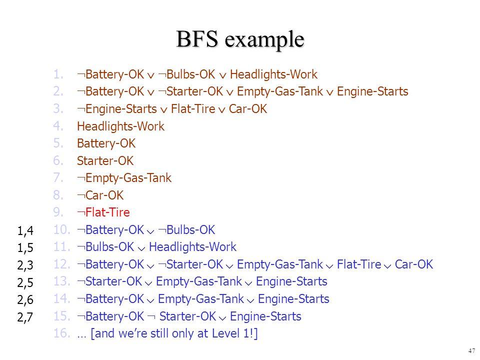 BFS example Battery-OK  Bulbs-OK  Headlights-Work