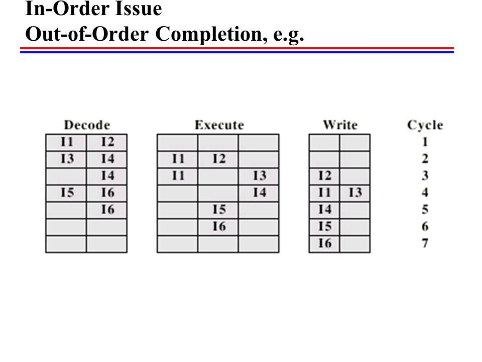 In-Order Issue Out-of-Order Completion, e.g.