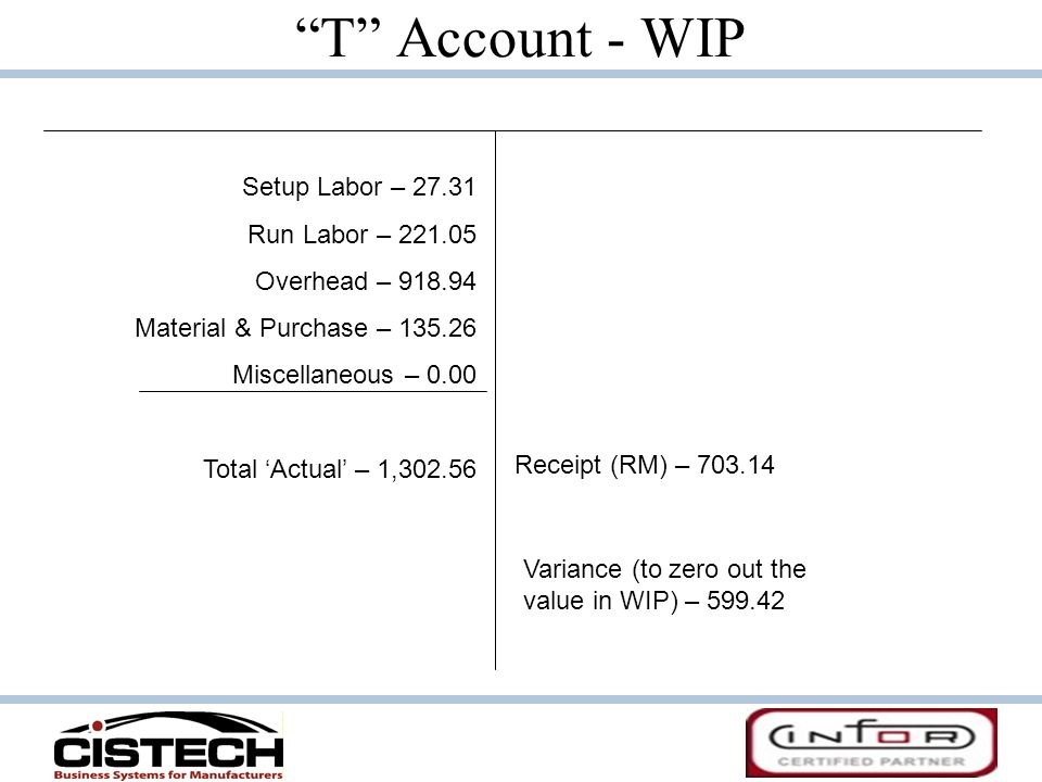 T Account - WIP Setup Labor – 27.31 Run Labor – 221.05