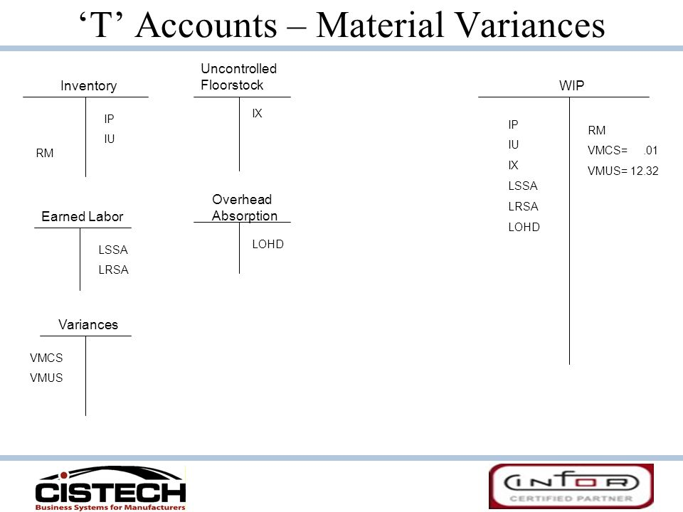 'T' Accounts – Material Variances
