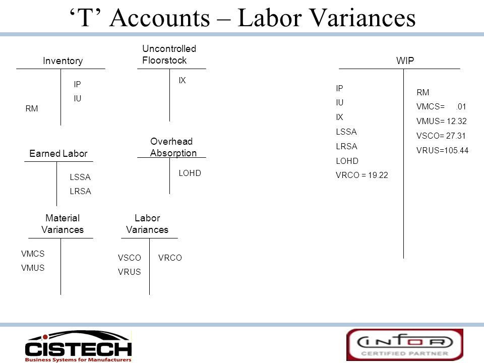 'T' Accounts – Labor Variances