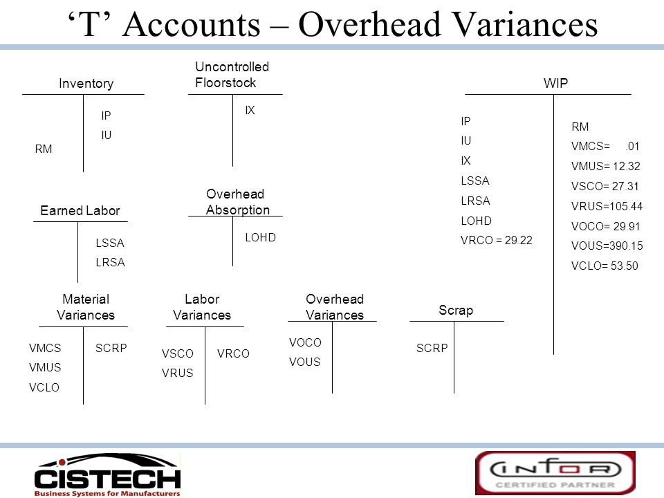 'T' Accounts – Overhead Variances