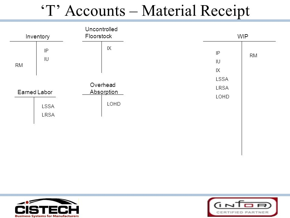 'T' Accounts – Material Receipt