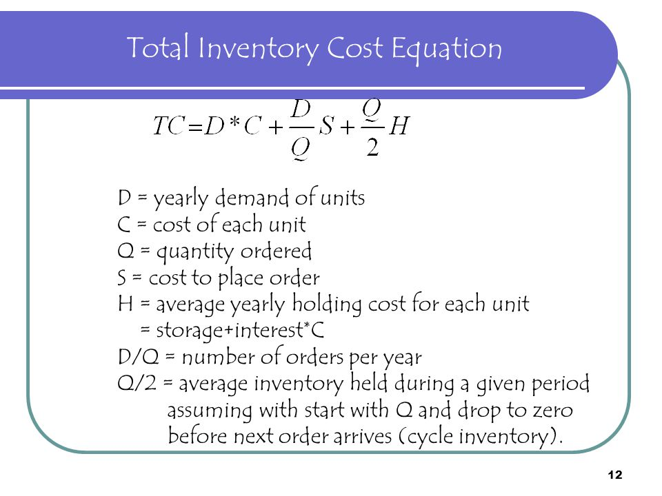 Total Inventory Cost Equation