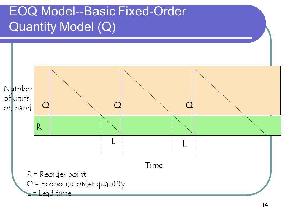 EOQ Model--Basic Fixed-Order Quantity Model (Q)