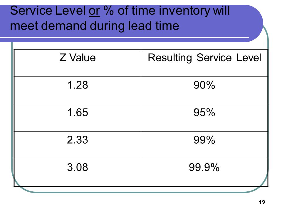 Service Level or % of time inventory will meet demand during lead time