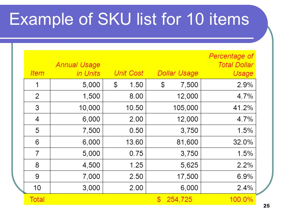 Example of SKU list for 10 items