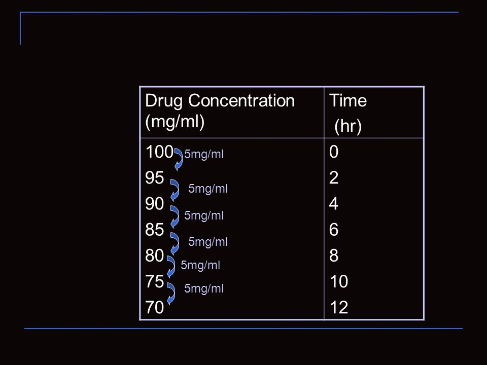 Drug Concentration (mg/ml) 100 2 95 4 90 6 85 8 80 10 75 12 70