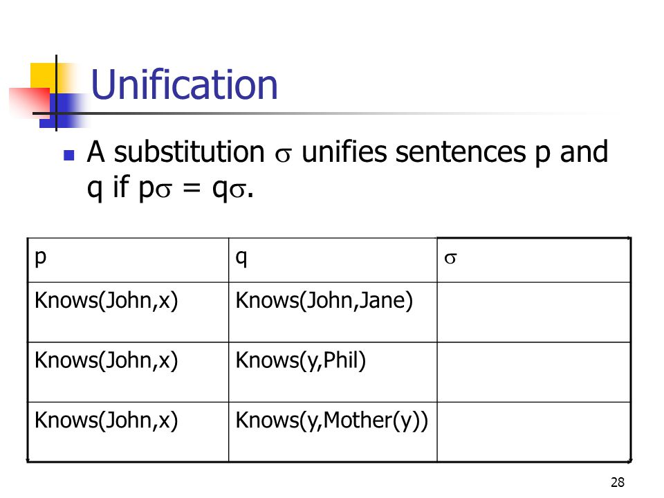 Unification A substitution s unifies sentences p and q if ps = qs. p q