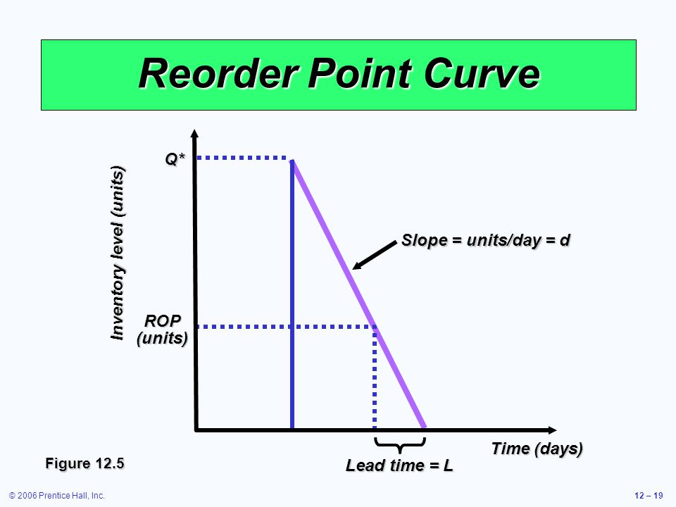 Reorder Point Curve Q* Inventory level (units) Slope = units/day = d